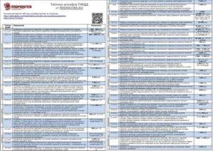 Виды штрафов гибдд с 1 октября 2020