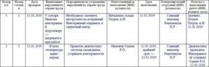 Пример заполнения журнала трехступенчатого контроля по охране труда