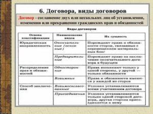Сравнительная таблица виды преддоговорных отношений