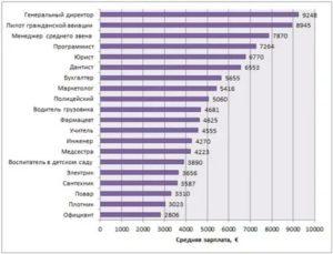 Минимальная зарплата в норвегии