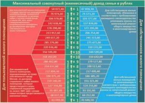 Как рассчитать субсидию на жкх в архангельске 2020