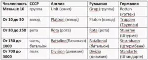 Батальон сколько человек в россии