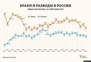 Браки разводы в россии