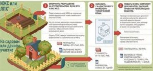 Приватизация садового участка по садовой книжке