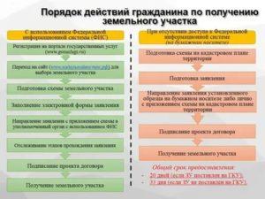 Покупка земельного участка у юридического лица порядок действий 2020