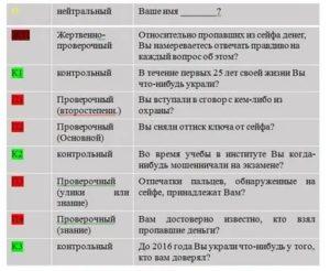 Вопросы на полиграфе в мвд для поступления полный список