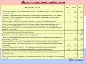 За опекунство сколько платят в россии