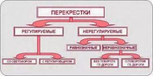 Как отличить равнозначный перекресток от неравнозначного