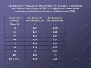 Отмена ограничительного коэффициента 1 2 для пенсионеров
