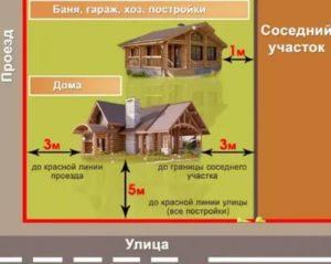 Обслуживание жилой застройки что можно строить