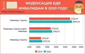 Зарплата опекунам инвалидов в 2020 московская область