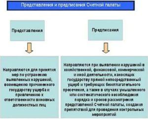 В чем разница между протоколом и предписанием