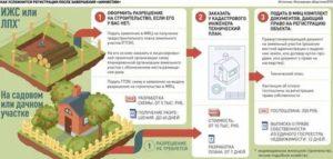 Узнать переведен ли дом в собственность