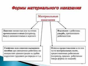 Виды материального наказания