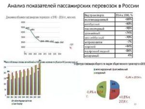 Рентабельность пассажирских перевозок автобусом