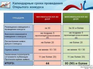 Размер авансового платежа по 44 фз
