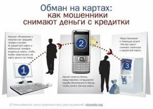 Могут ли сняться деньги с карты за входящий звонок мошенников