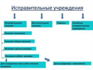 Режимы в тюрьмах россии виды и отличия