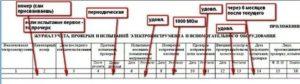Как оформить результаты осмотров  ремонтов  проверок  испытаний электроинструмента