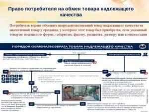Возврат товара продукты питания россии закон