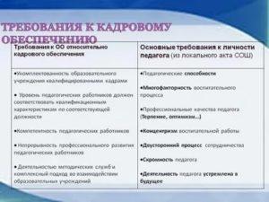 Специалист отдела кадров требования к образованию