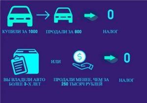 Продажа авто до скольки не платится налог