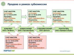 Договор субкомиссии проводки у комиссионера