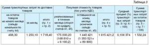 Транспортные расходы на 44 расчет и проводки