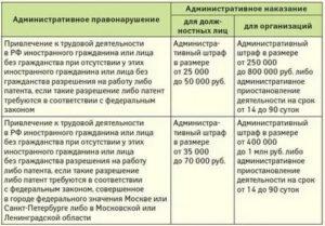Какие штрафы для жителей луганской области работающих в москве без па тента