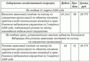 Проводки авансовые платежи по налогу на имущество
