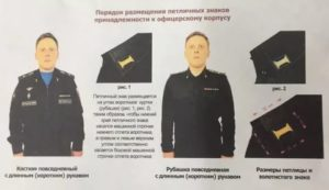 Знак офицерский корпус размещение