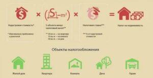 Как рассчитать кадастровую стоимость нежилого помещения формула