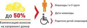 Льгота по капремонту инвалидам 1 группы
