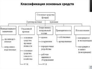 Категории основных средств