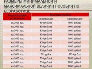 Биржа труда челябинск сколько платят