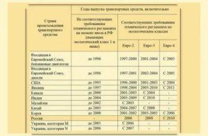 Транспортный налог по экологическому классу