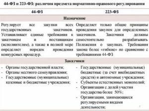 Фз 44 о госзакупках для чайников 2020