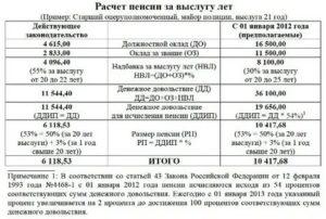 Общая продолжительность военной службы для расчета пенсии в льготном исчислении
