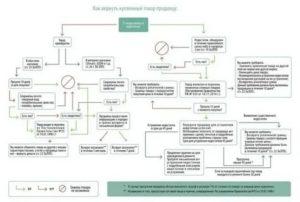 Как вернуть деньги за ортопедическое изделие