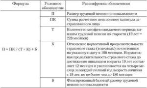 Формула расчета пенсии по инвалидности 2 группы