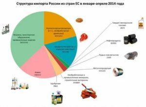Какое сырье экспортирует только россия