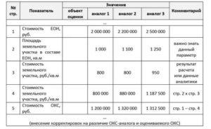 Как рассчитать рыночную стоимость земельного участка калькулятор