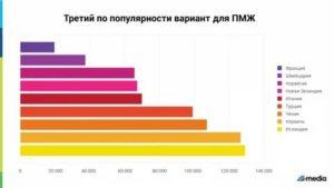 Куда лучше уехать жить в россии на пенсии пмж