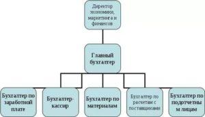Кто выше по служебной лестнице заместитель директора или главный бухгалтер