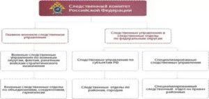 Подчиняется следственный комитет депутатам