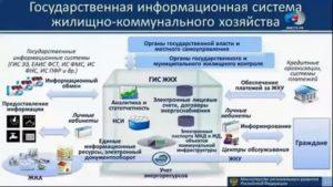 Органы контролирующие управляющие компании жкх