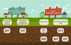 Как перевести назначение земли из ижс в коммерческую