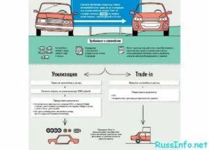 Как восстановить свой автомобиль после утилизации