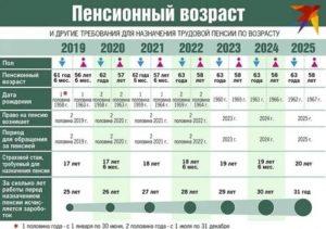 Минимальная социальная пенсия в москве в 2020 году