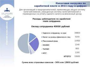 Какие налоги удерживаются с зарплаты в россии